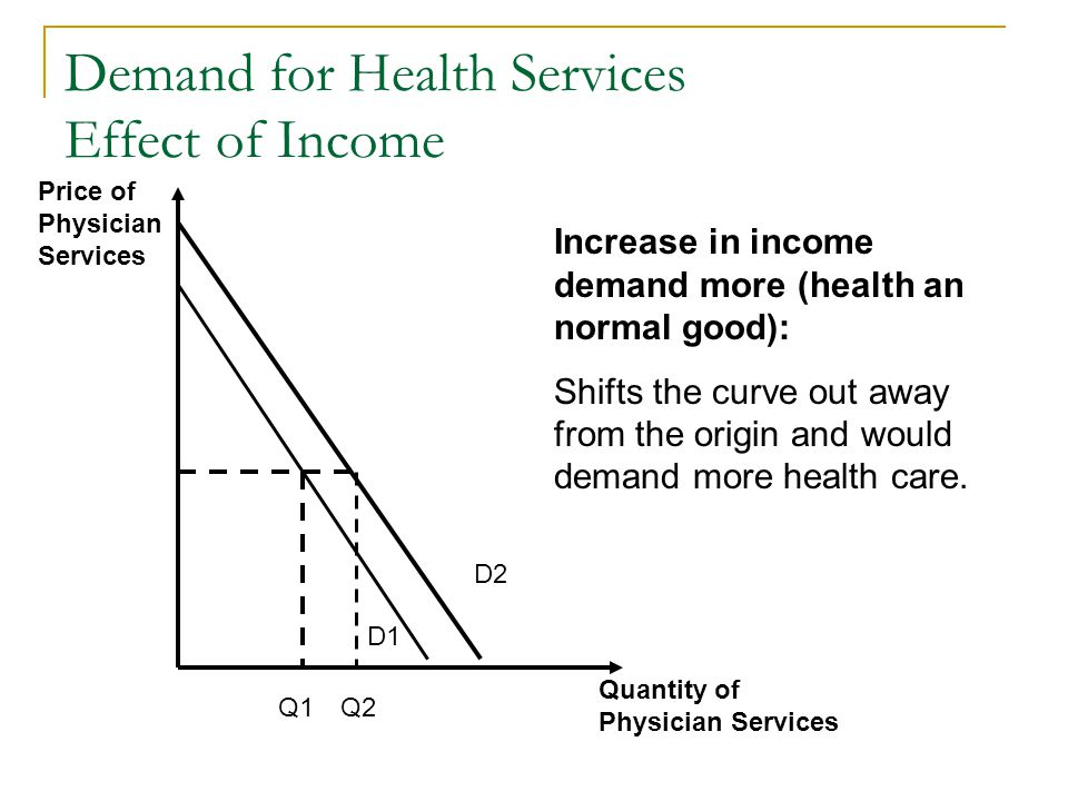 Demand for Health Services Effect of Income