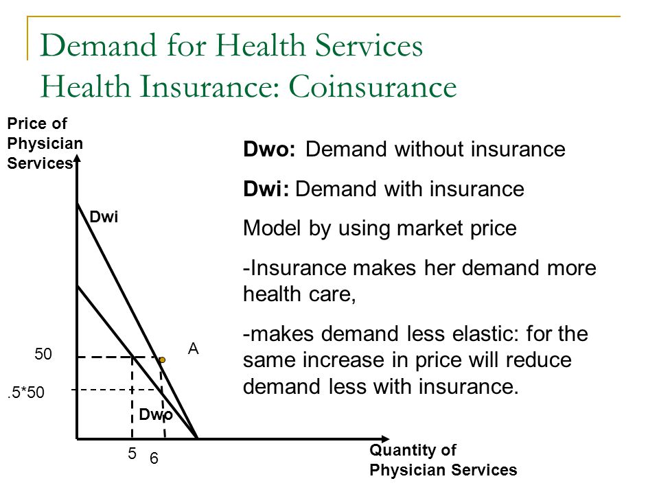 Demand for Health Services Health Insurance: Coinsurance
