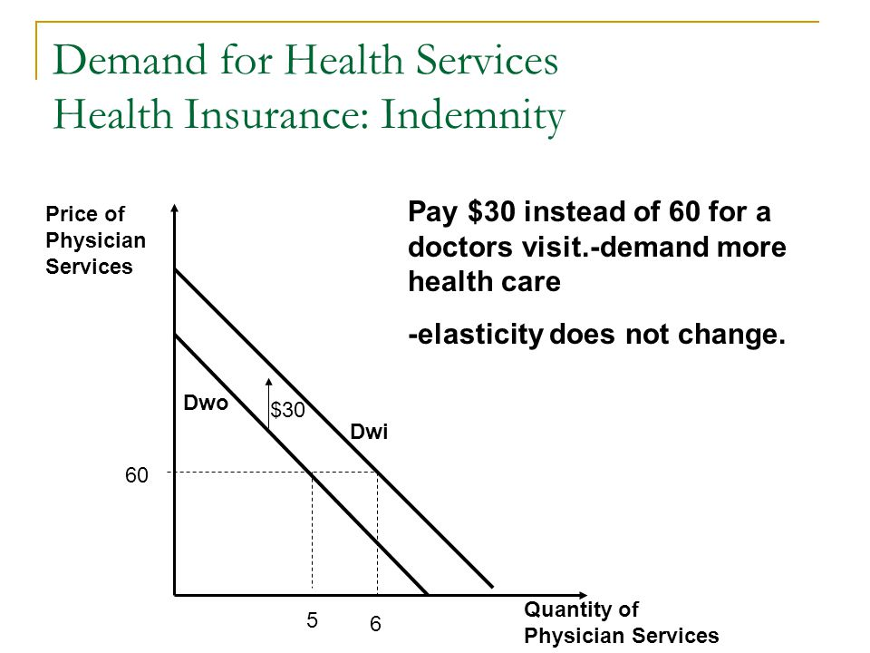 Demand for Health Services Health Insurance: Indemnity
