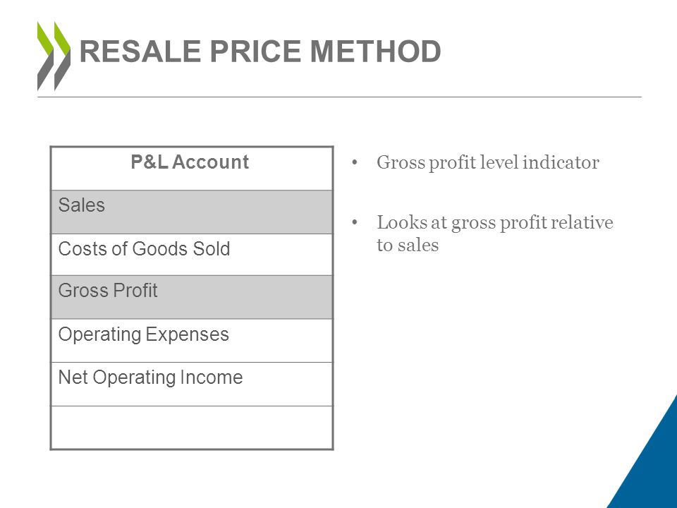 RESALE PRICE METHOD P&L Account Sales Costs of Goods Sold Gross Profit