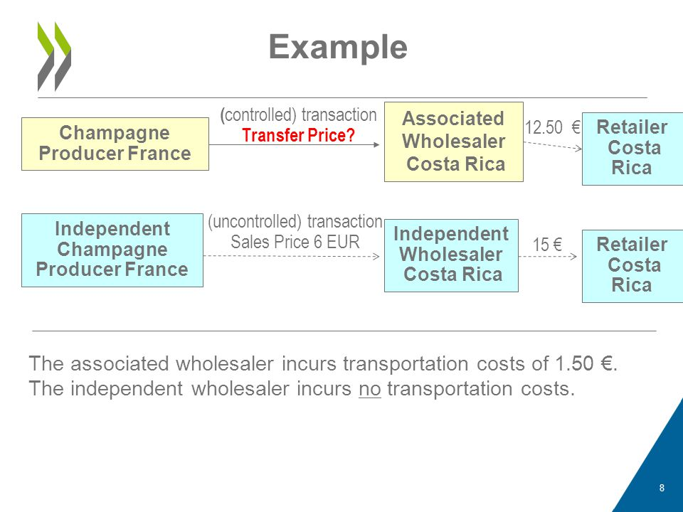 Example (controlled) transaction. Transfer Price Associated Wholesaler Costa Rica. 12.50 € Retailer Costa Rica.