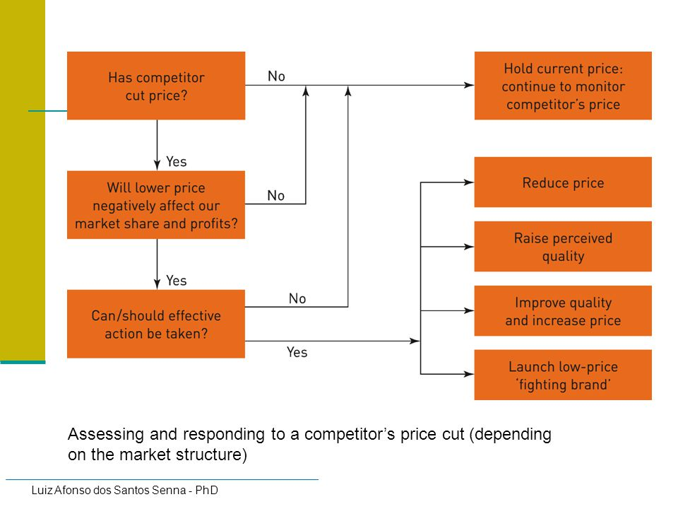Assessing and responding to a competitor's price cut (depending on the market structure)