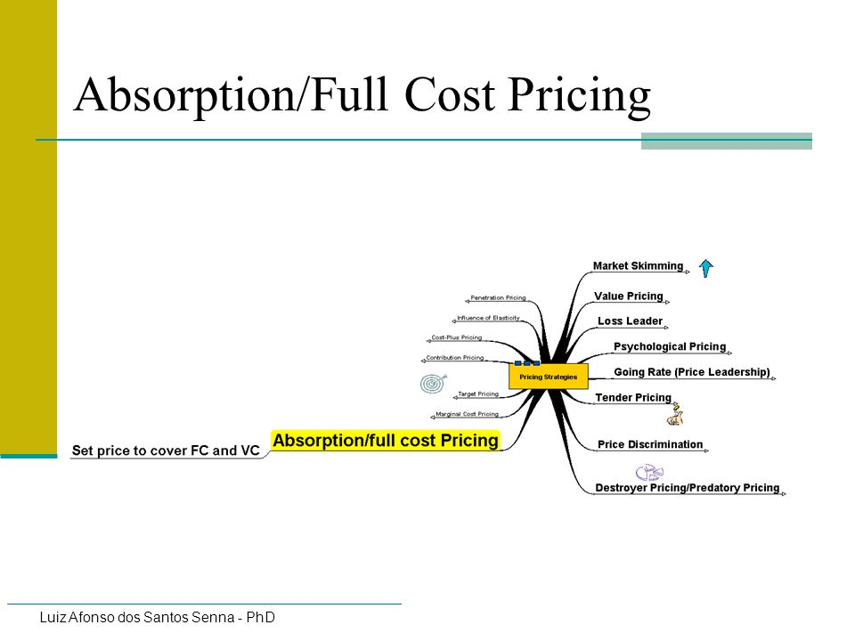 Absorption/Full Cost Pricing