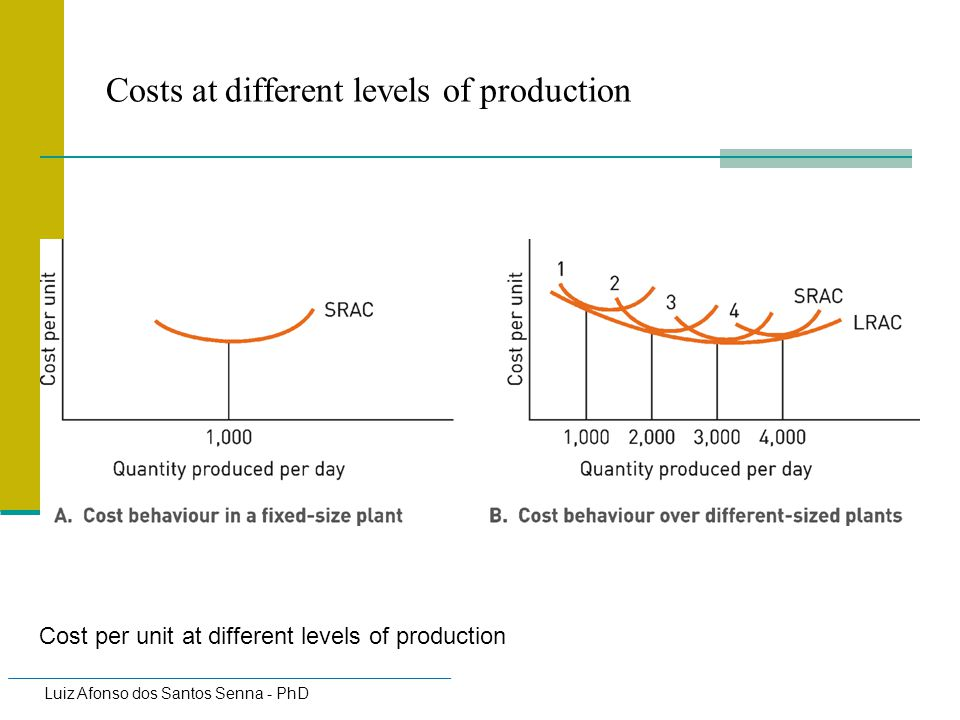 Costs at different levels of production