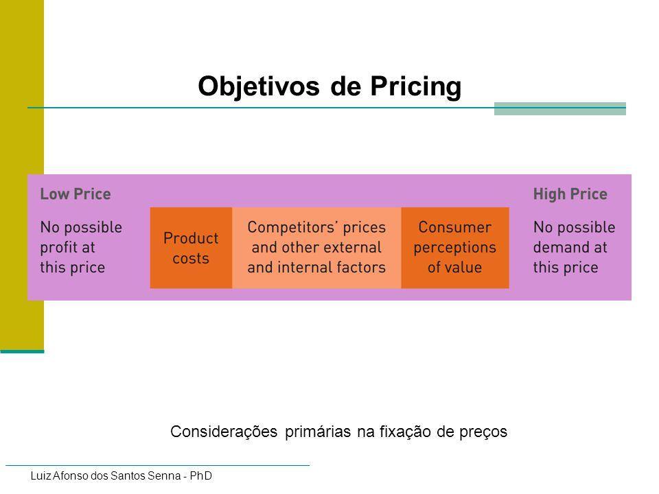 Objetivos de Pricing Considerações primárias na fixação de preços