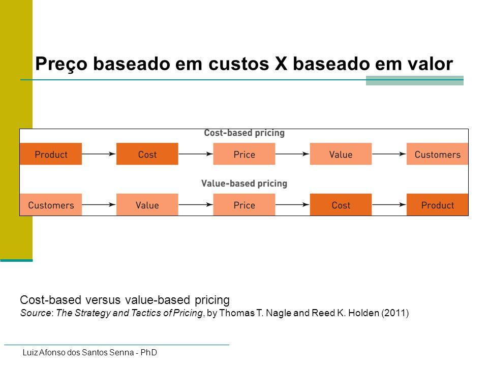 Preço baseado em custos X baseado em valor