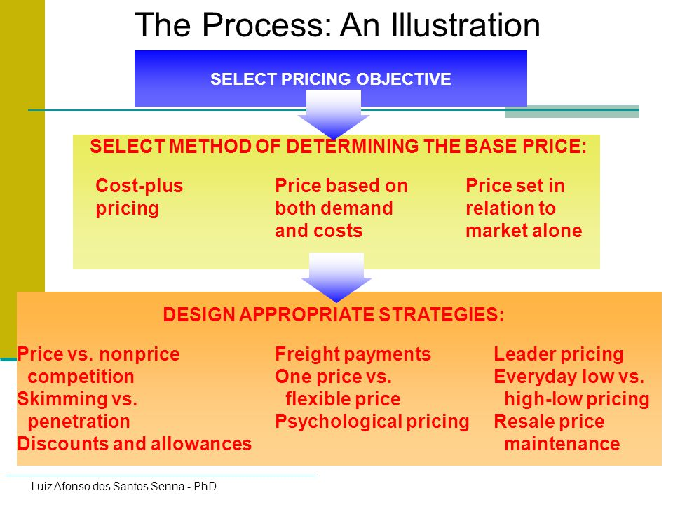 SELECT PRICING OBJECTIVE