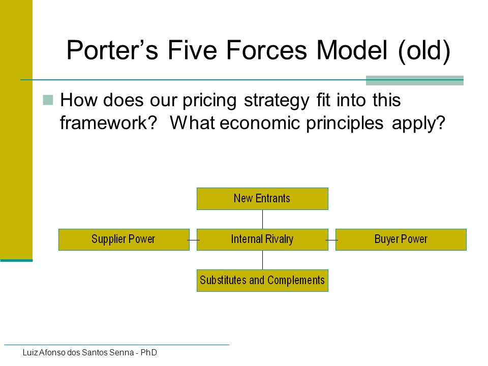 Porter's Five Forces Model (old)