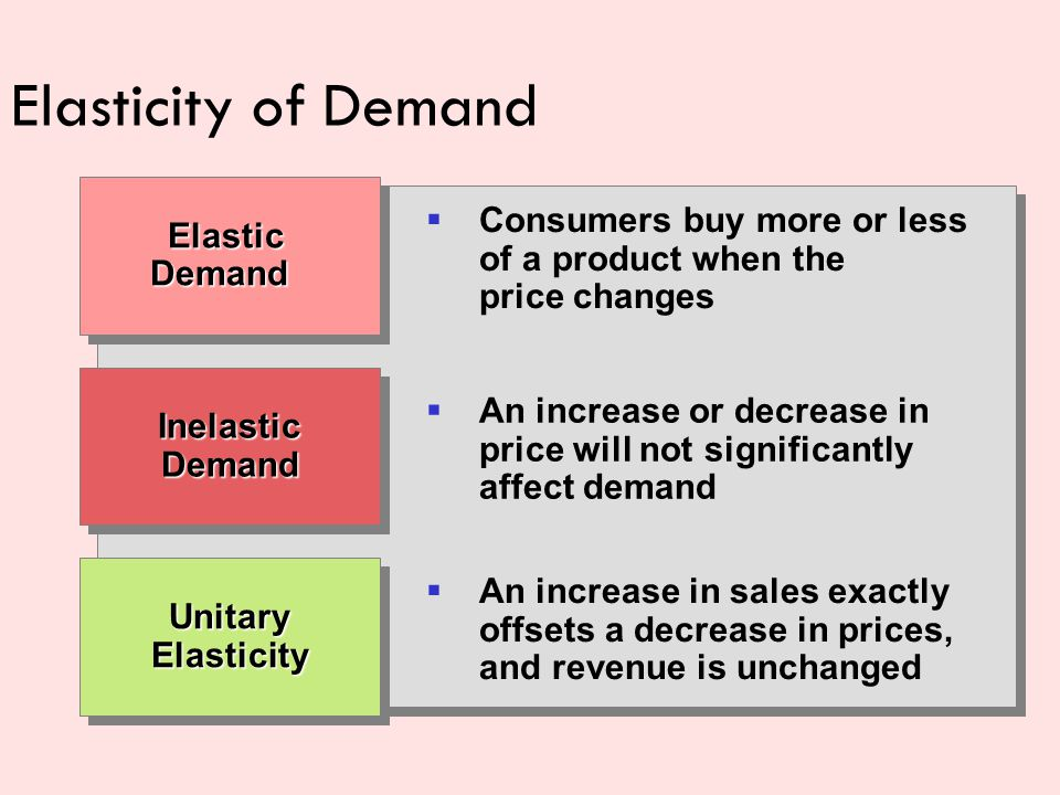Elasticity of Demand Elastic Demand