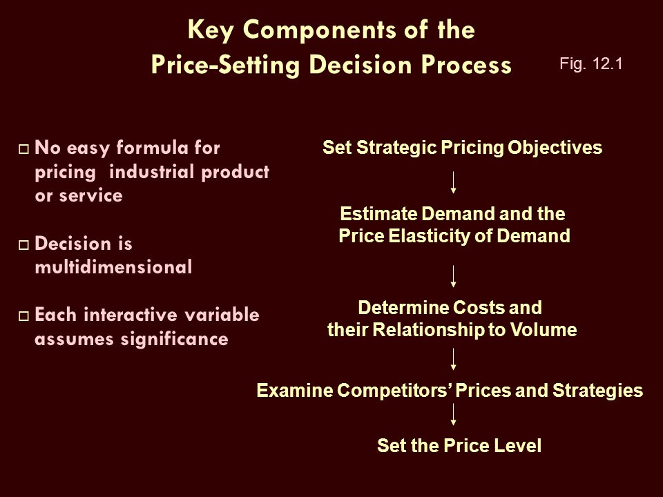 Key Components of the Price-Setting Decision Process