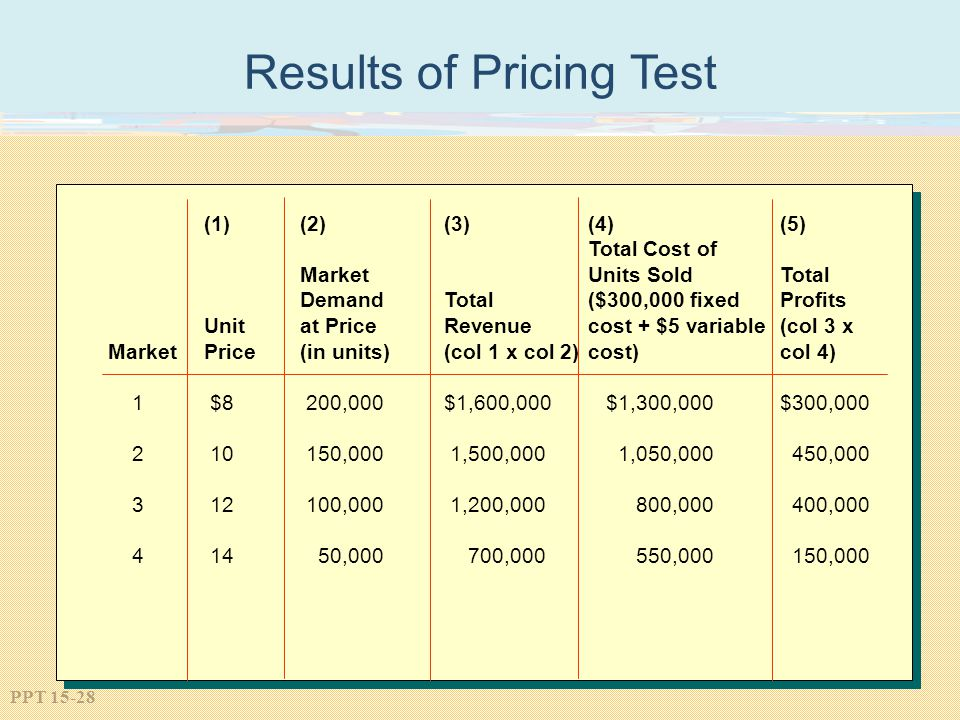 Results of Pricing Test