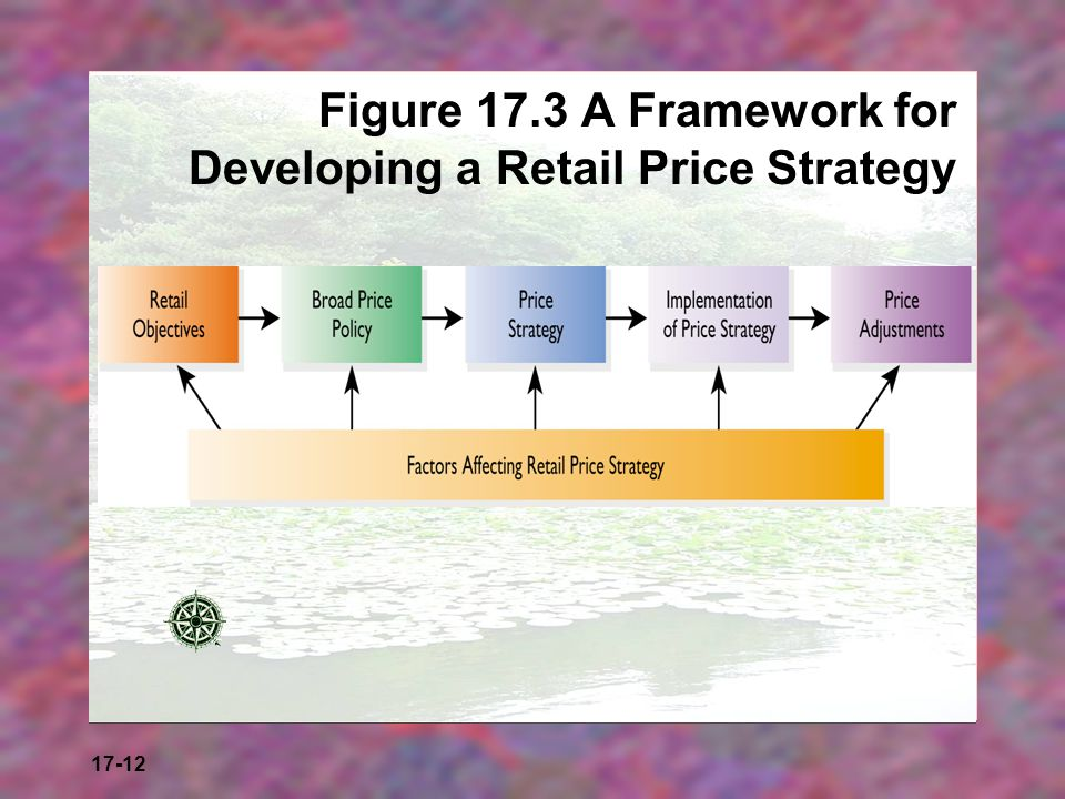 Figure 17.3 A Framework for Developing a Retail Price Strategy