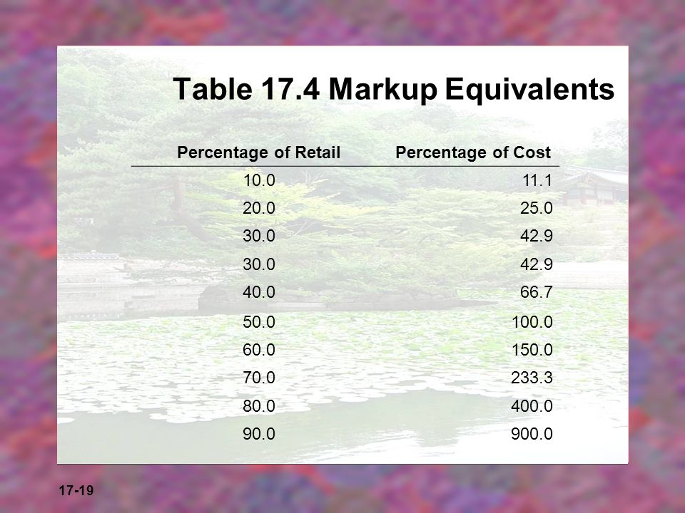 Table 17.4 Markup Equivalents