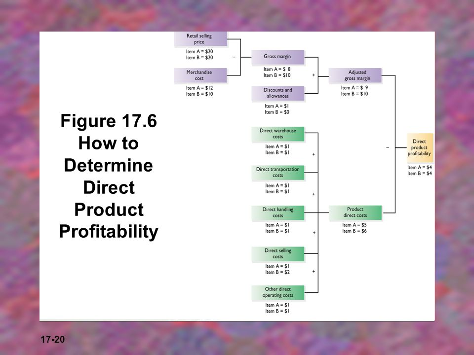 Figure 17.6 How to Determine Direct Product Profitability