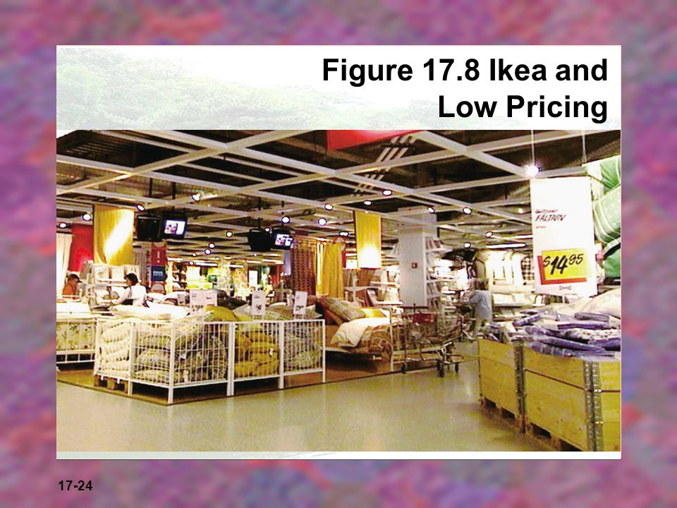 Figure 17.8 Ikea and Low Pricing
