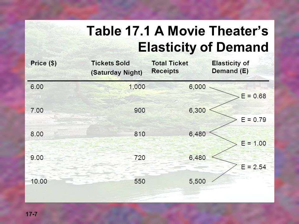 Table 17.1 A Movie Theater's Elasticity of Demand