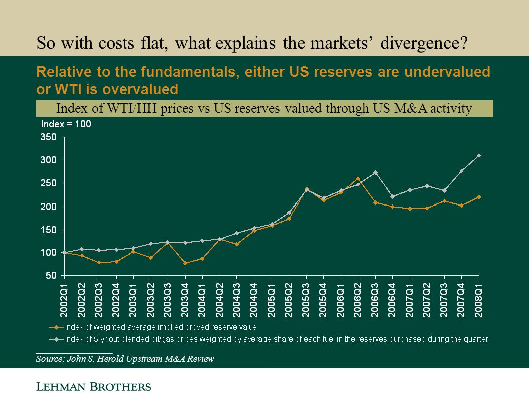 So with costs flat, what explains the markets' divergence