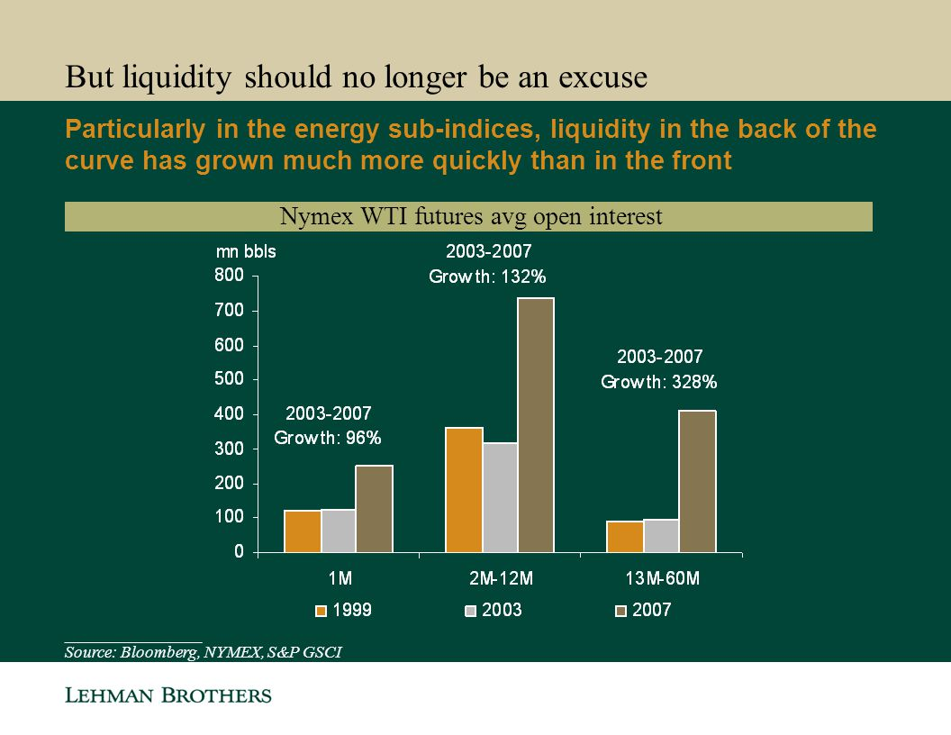 But liquidity should no longer be an excuse