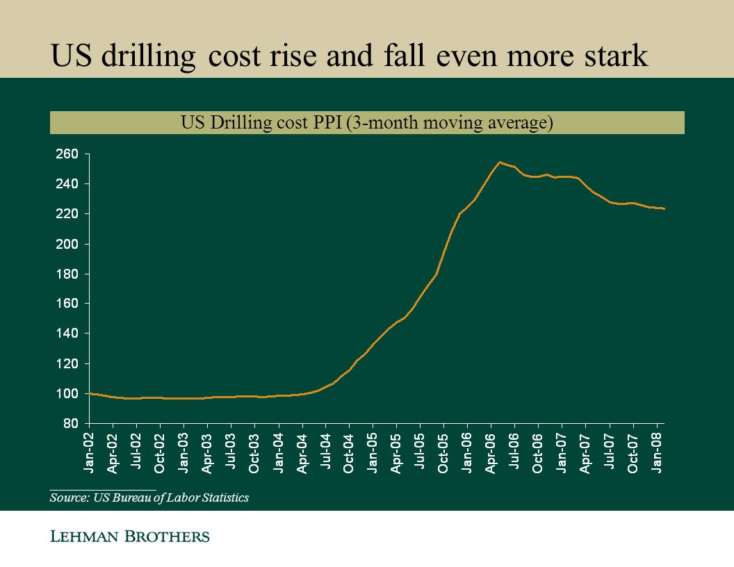 US drilling cost rise and fall even more stark