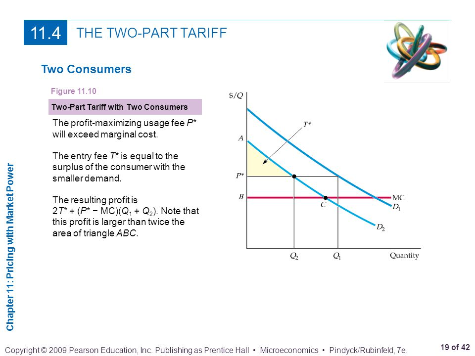 11.4 THE TWO-PART TARIFF Two Consumers