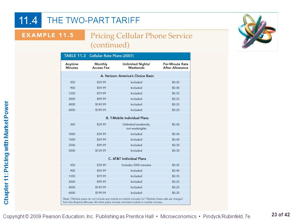 11.4 THE TWO-PART TARIFF
