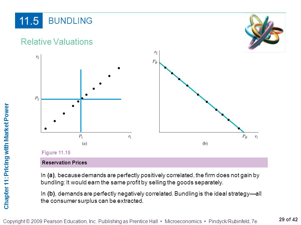 11.5 BUNDLING Relative Valuations