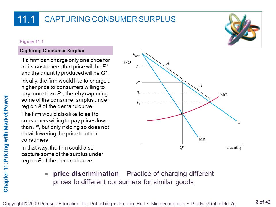 CAPTURING CONSUMER SURPLUS
