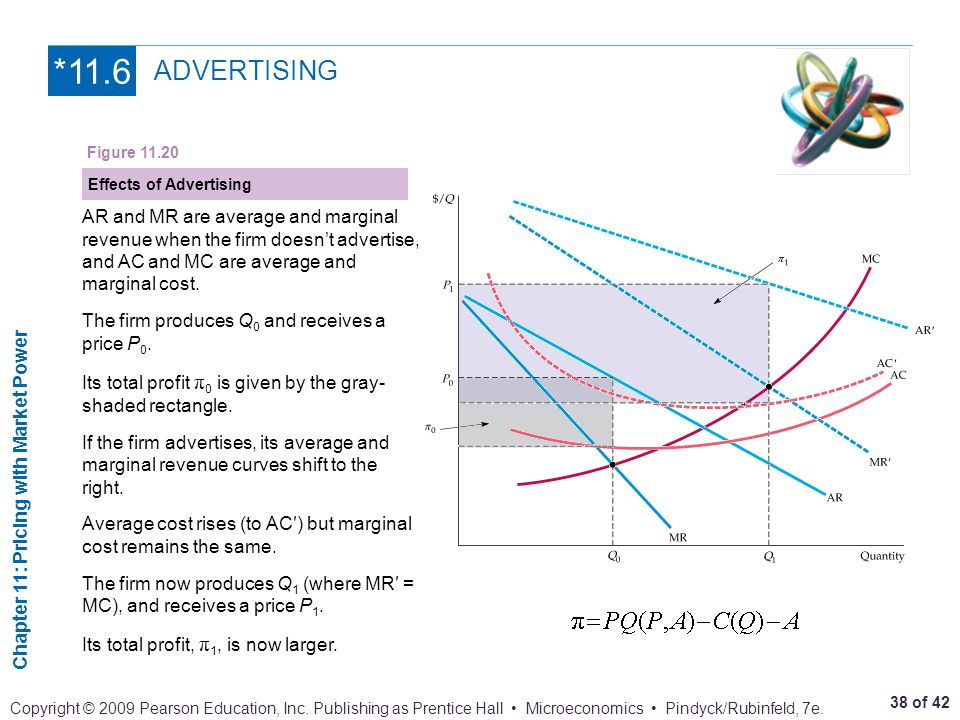 *11.6 ADVERTISING. Figure 11.20. Effects of Advertising. AR and MR are average and marginal revenue when the firm doesn't advertise,