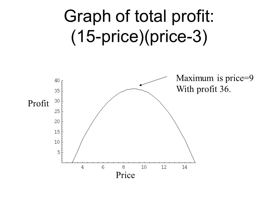 Graph of total profit: (15-price)(price-3)