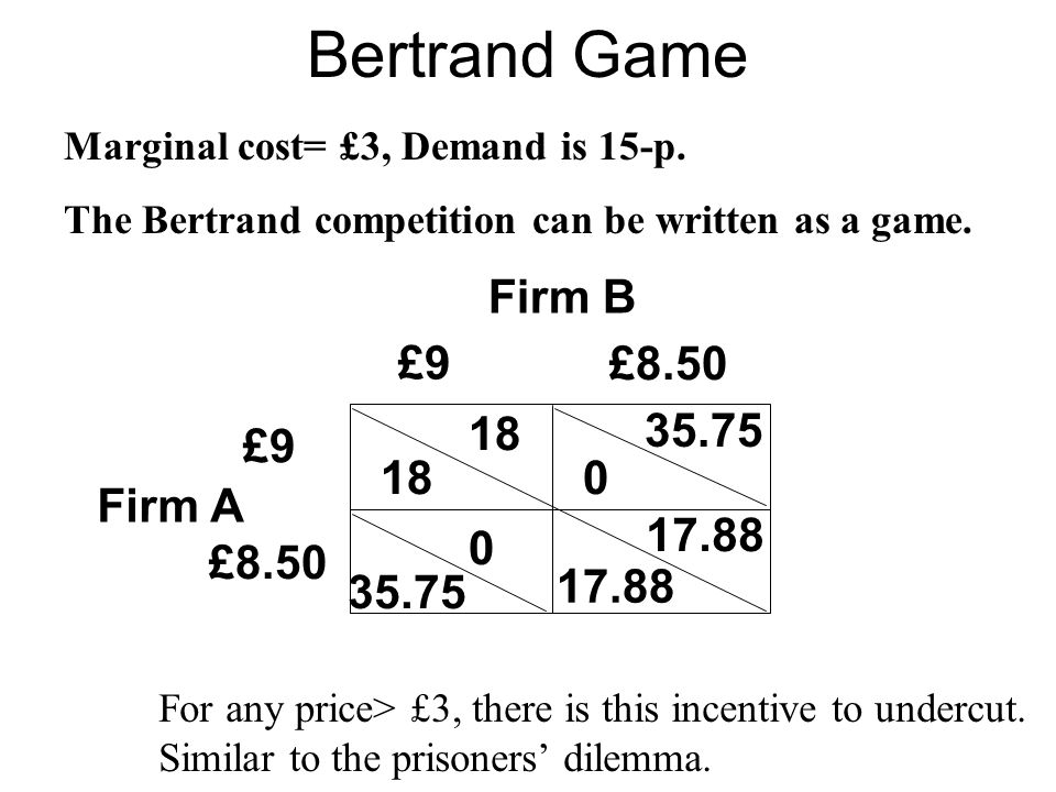 Bertrand Game Firm B £9 £8.50 18 35.75 £9 18 Firm A 17.88 £8.50 35.75