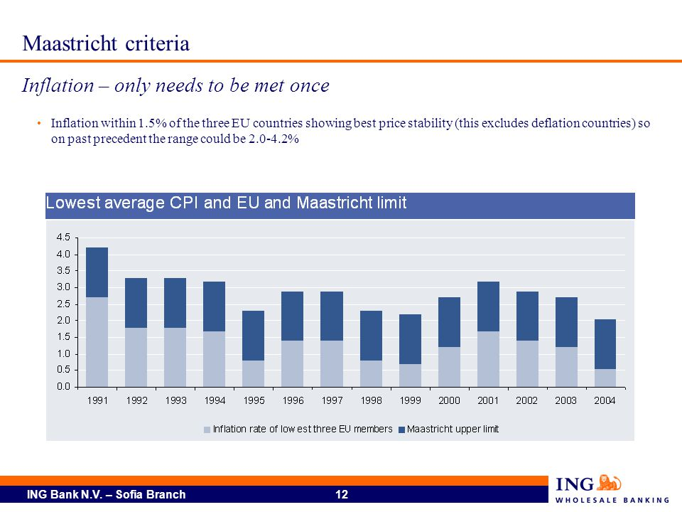 Maastricht criteria Inflation – only needs to be met once