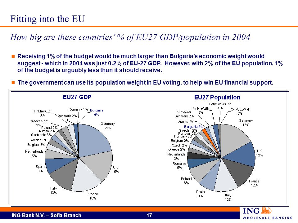 Fitting into the EU How big are these countries' % of EU27 GDP/population in 2004