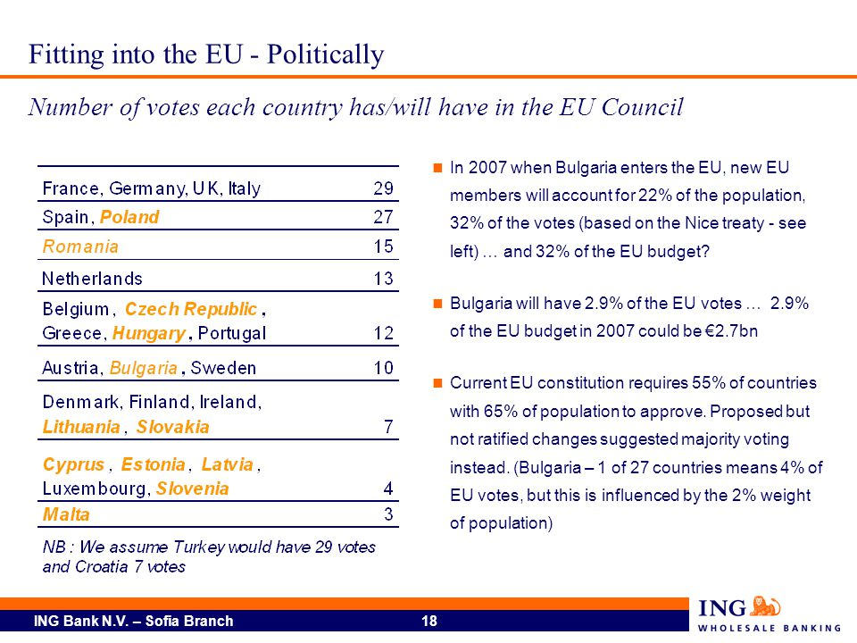 Fitting into the EU - Politically Number of votes each country has/will have in the EU Council