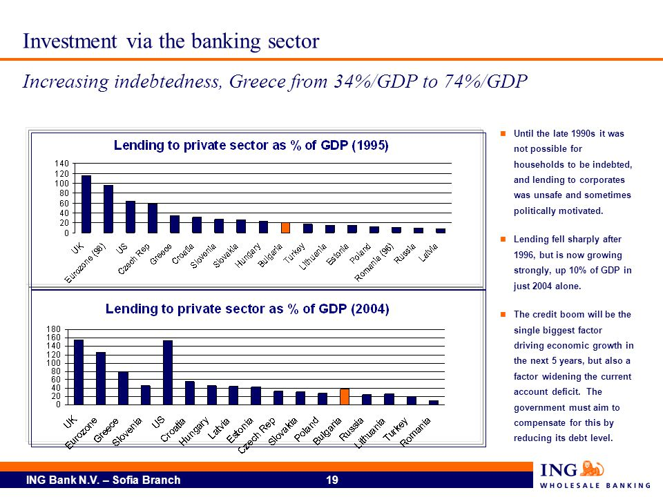 Investment via the banking sector Increasing indebtedness, Greece from 34%/GDP to 74%/GDP