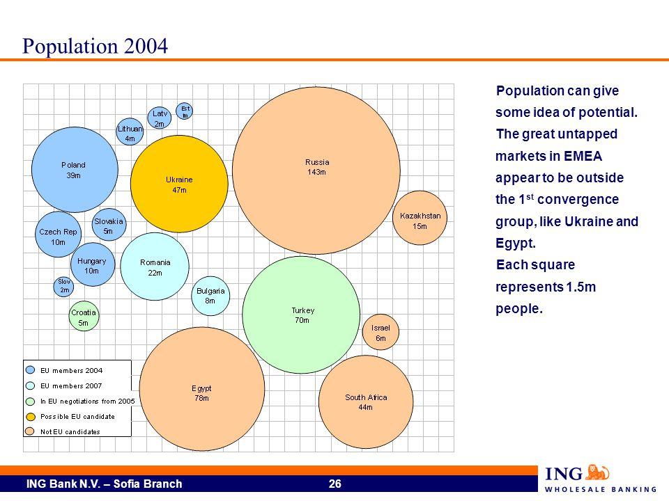 Population 2004