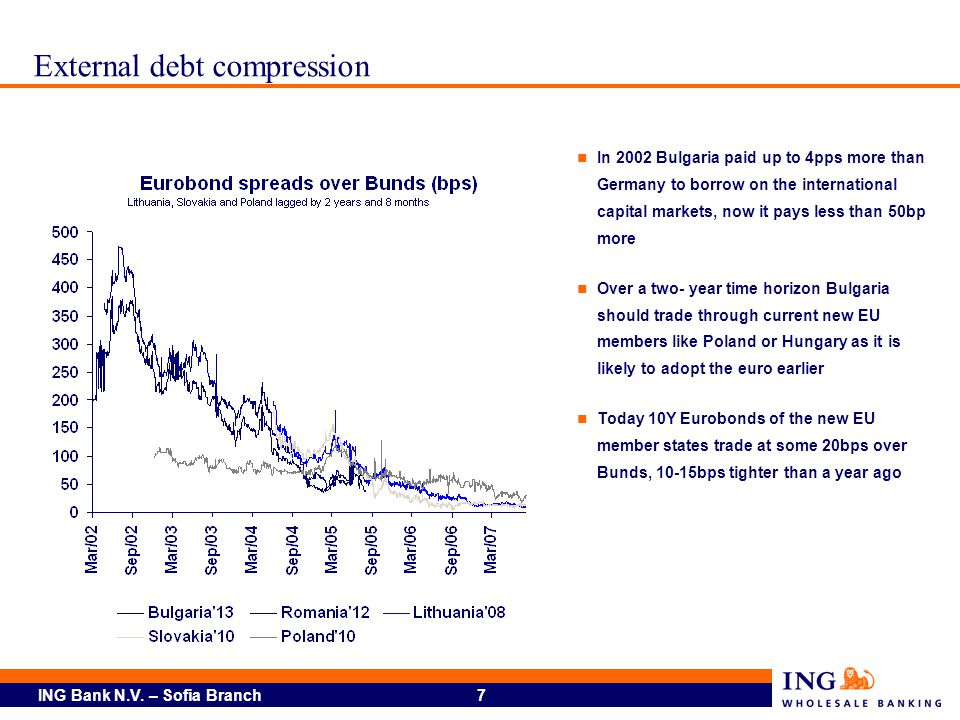 External debt compression
