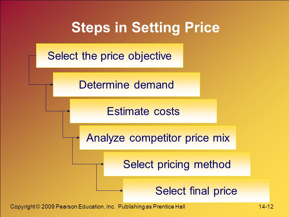 Steps in Setting Price Select the price objective Determine demand