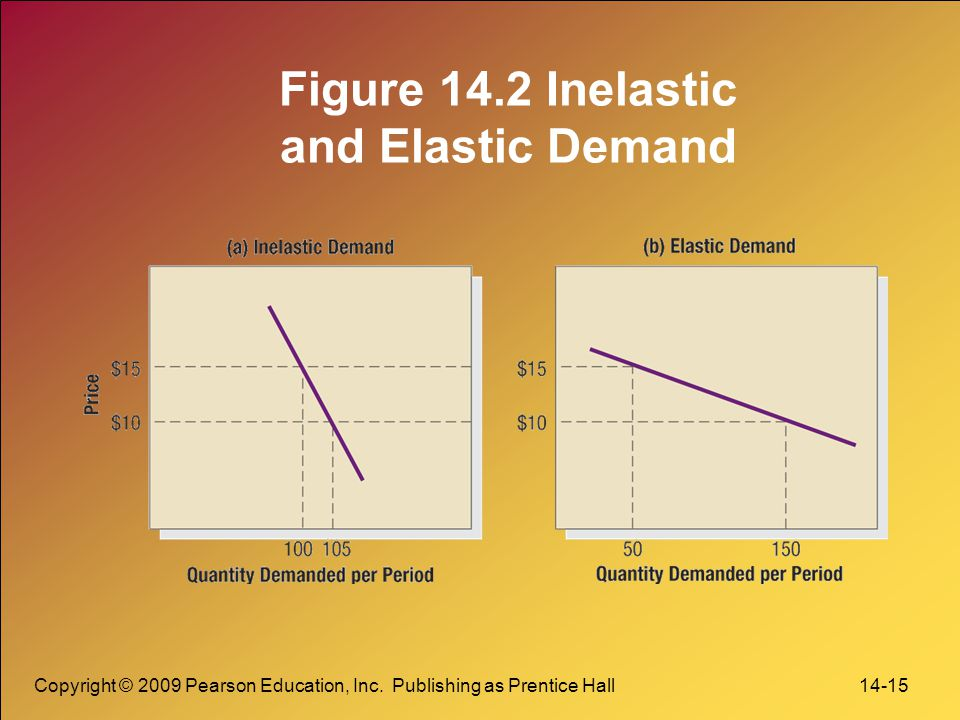 Figure 14.2 Inelastic and Elastic Demand