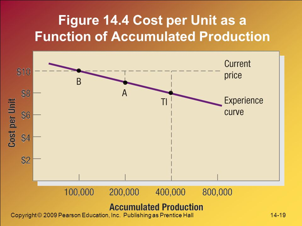 Figure 14.4 Cost per Unit as a Function of Accumulated Production