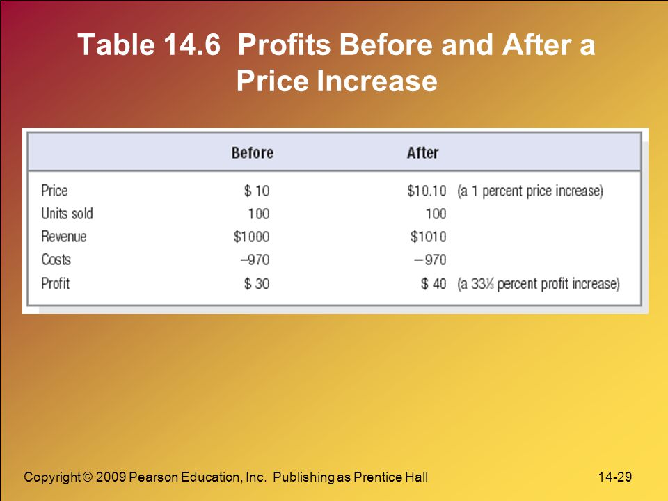 Table 14.6 Profits Before and After a Price Increase