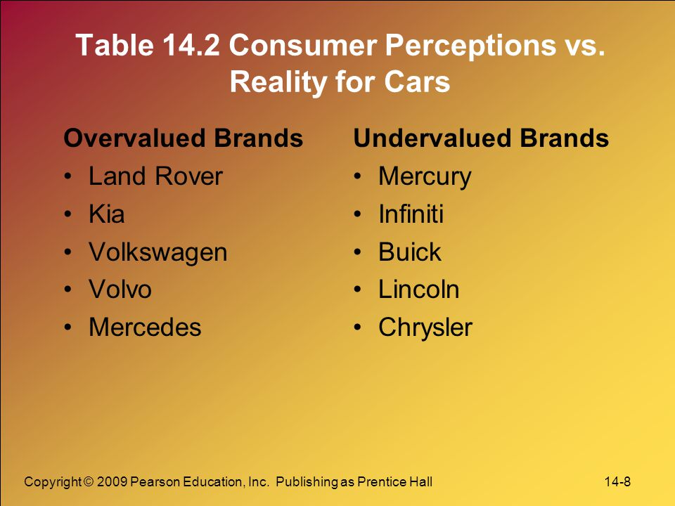 Table 14.2 Consumer Perceptions vs. Reality for Cars