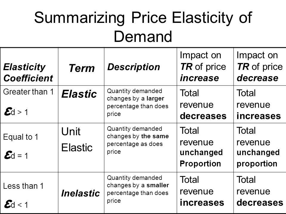 Summarizing Price Elasticity of Demand