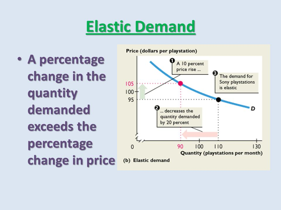 Elastic Demand A percentage change in the quantity demanded exceeds the percentage change in price