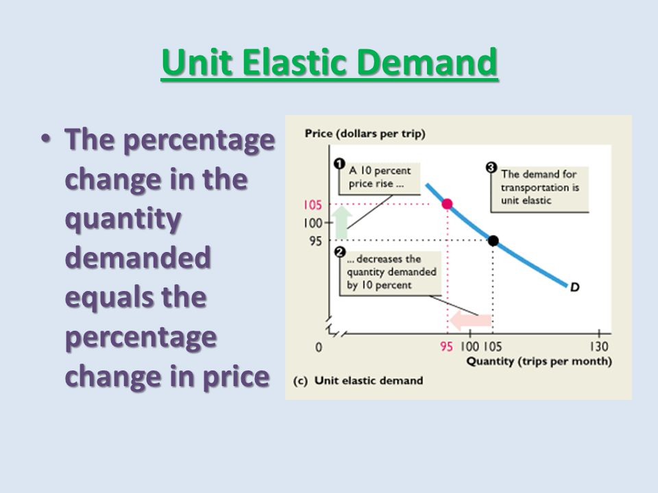 Unit Elastic Demand The percentage change in the quantity demanded equals the percentage change in price.