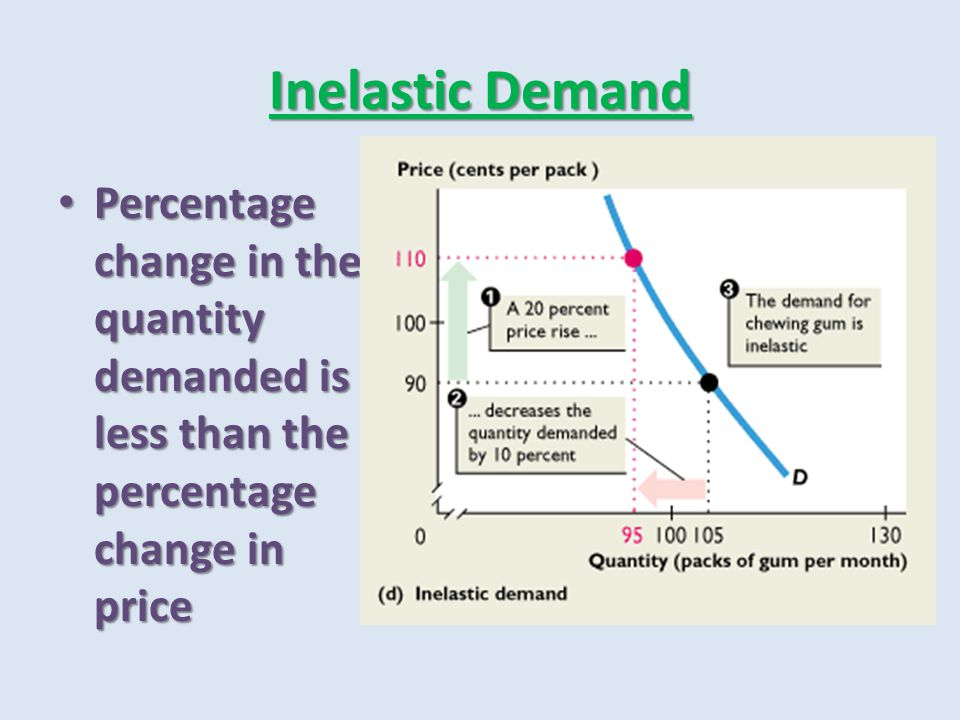 Inelastic Demand Percentage change in the quantity demanded is less than the percentage change in price.