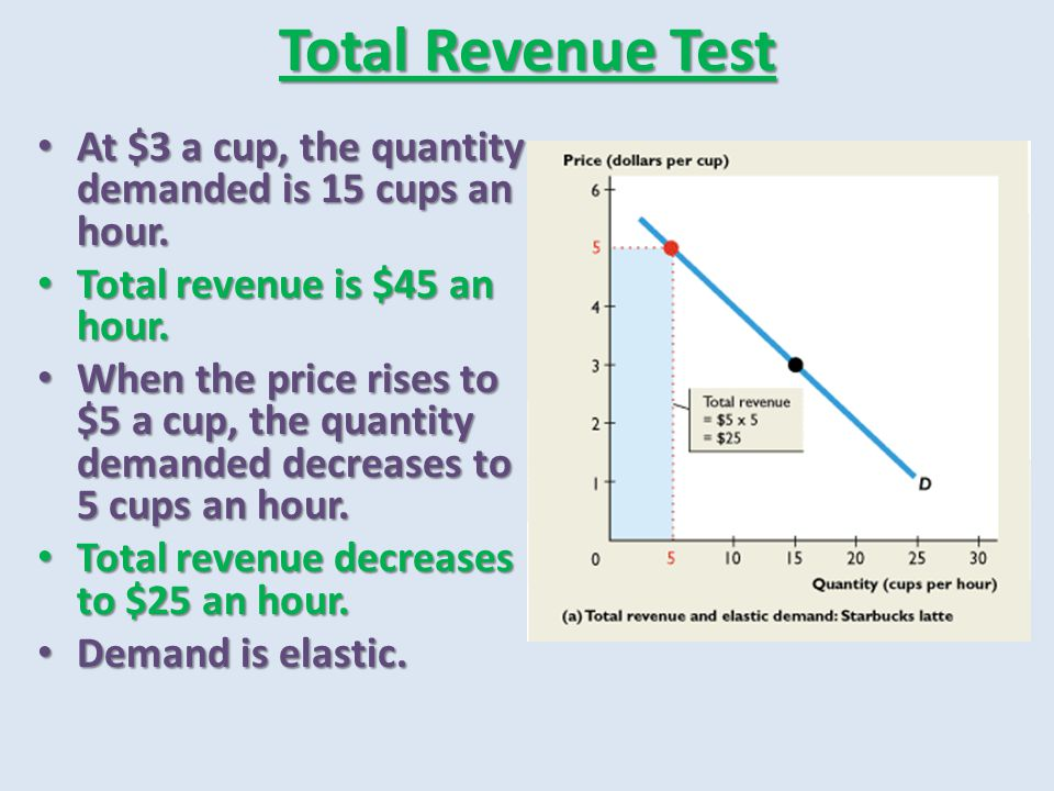 Total Revenue Test At $3 a cup, the quantity demanded is 15 cups an hour. Total revenue is $45 an hour.