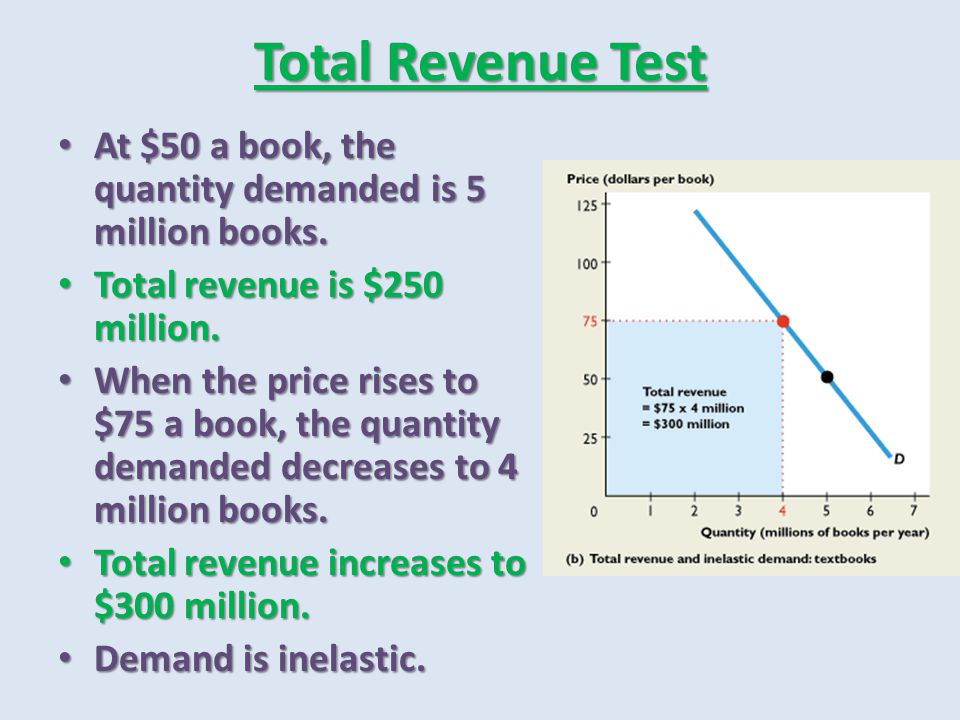 Total Revenue Test At $50 a book, the quantity demanded is 5 million books. Total revenue is $250 million.