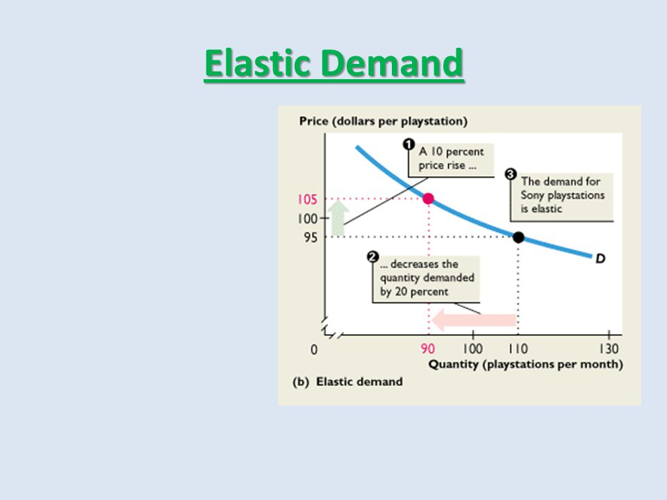 Elastic Demand