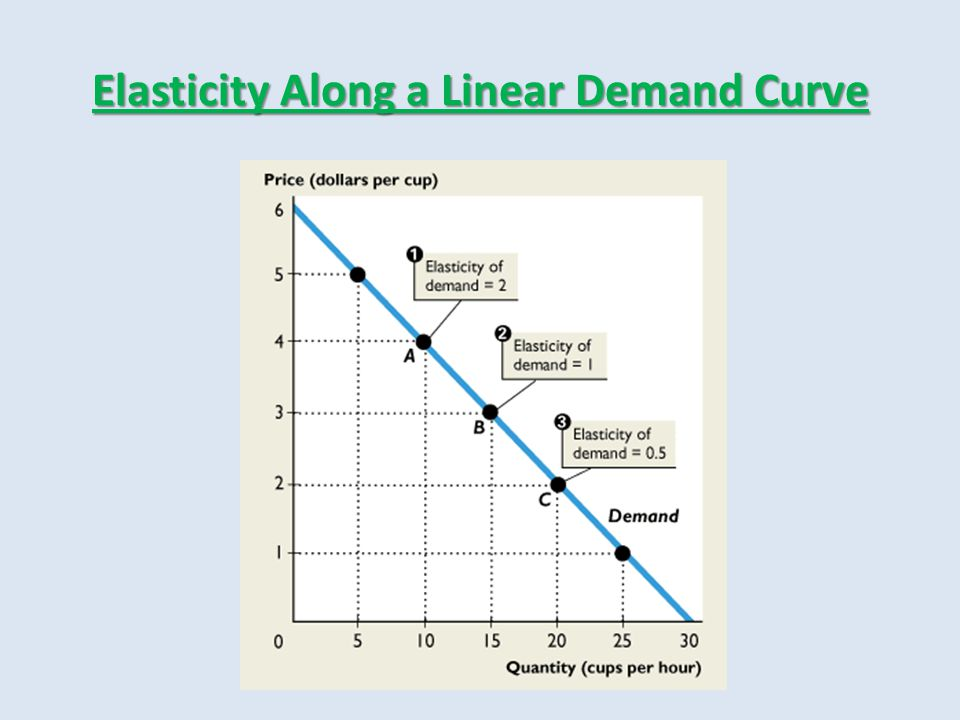 Elasticity Along a Linear Demand Curve