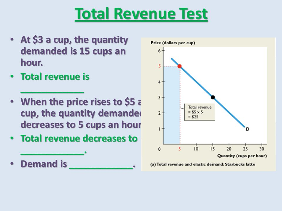 Total Revenue Test At $3 a cup, the quantity demanded is 15 cups an hour. Total revenue is ____________.